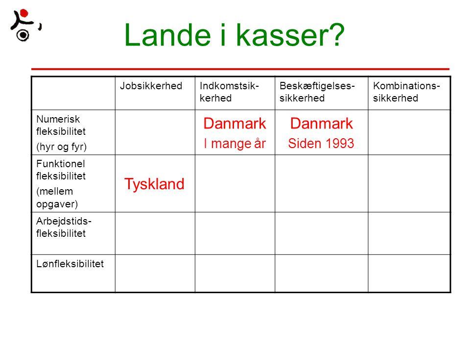 Lande i kasser Danmark Tyskland I mange år Siden 1993 Jobsikkerhed