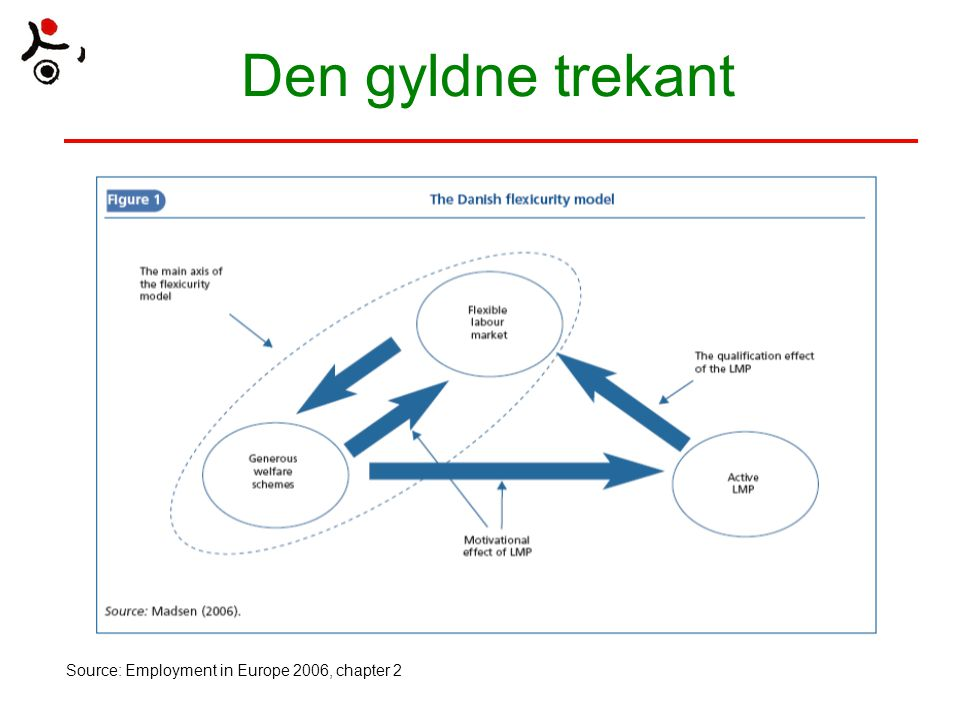 Den gyldne trekant Source: Employment in Europe 2006, chapter 2