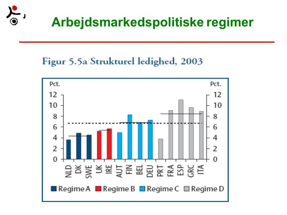 Arbejdsmarkedspolitiske regimer
