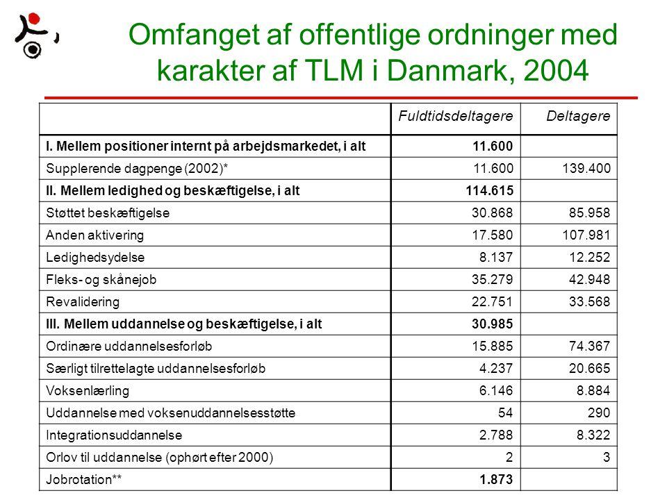 Omfanget af offentlige ordninger med karakter af TLM i Danmark, 2004