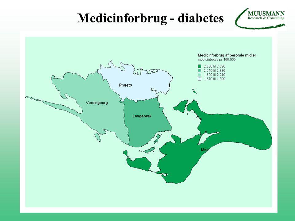 Medicinforbrug - diabetes
