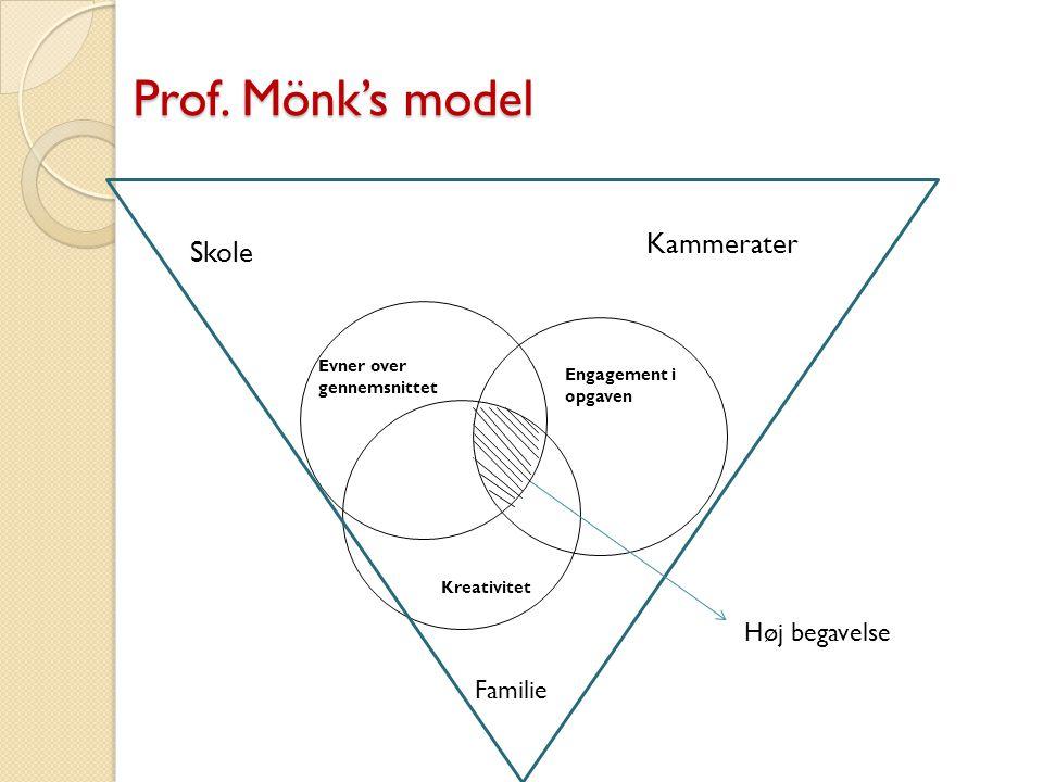 Prof. Mönk's model Kammerater Skole Høj begavelse Familie