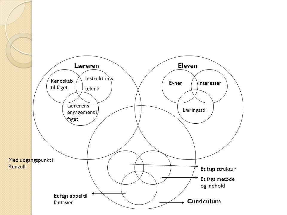 Læreren Eleven Curriculum Instruktions teknik Kendskab til faget Evner