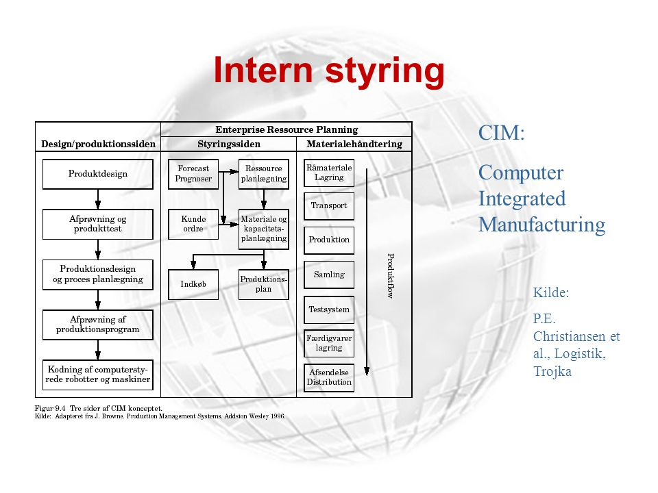 Intern styring CIM: Computer Integrated Manufacturing Kilde: