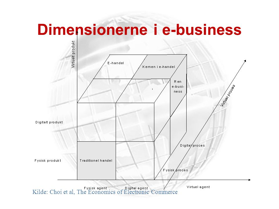 Dimensionerne i e-business