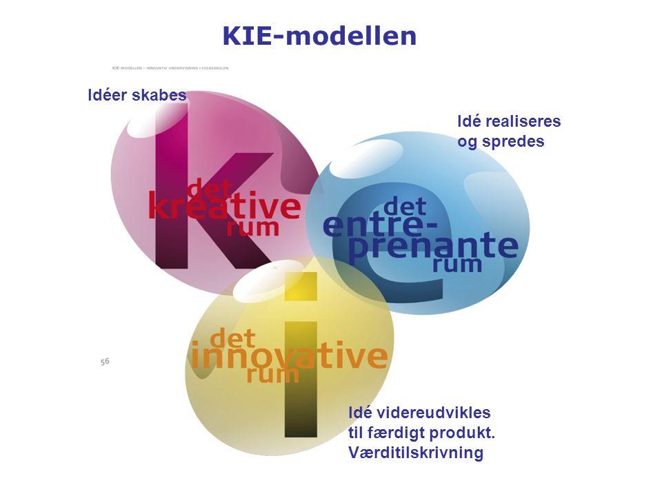 KIE-modellen Idéer skabes Idé realiseres og spredes Idé videreudvikles