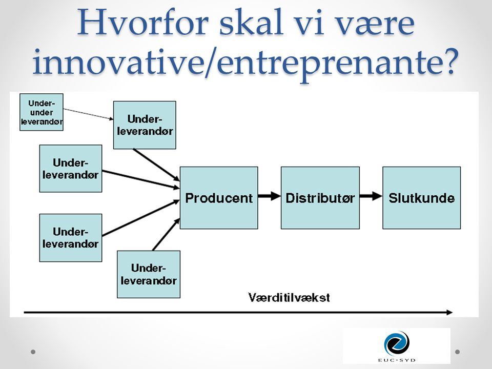 Hvorfor skal vi være innovative/entreprenante