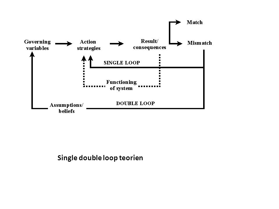 Single double loop teorien