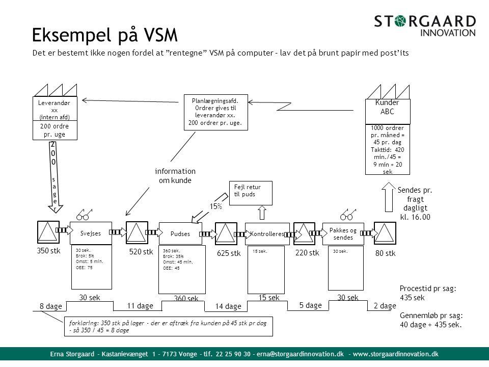Eksempel på VSM Det er bestemt ikke nogen fordel at rentegne VSM på computer – lav det på brunt papir med post'its.