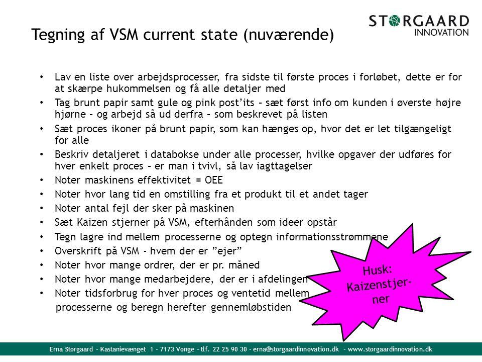 Tegning af VSM current state (nuværende)