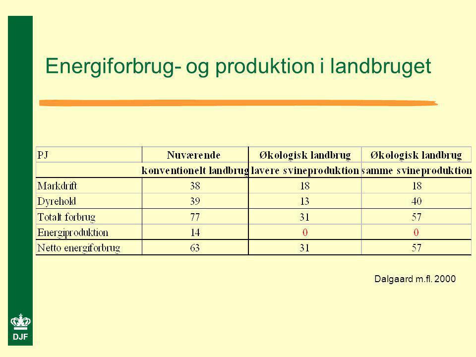 Energiforbrug- og produktion i landbruget