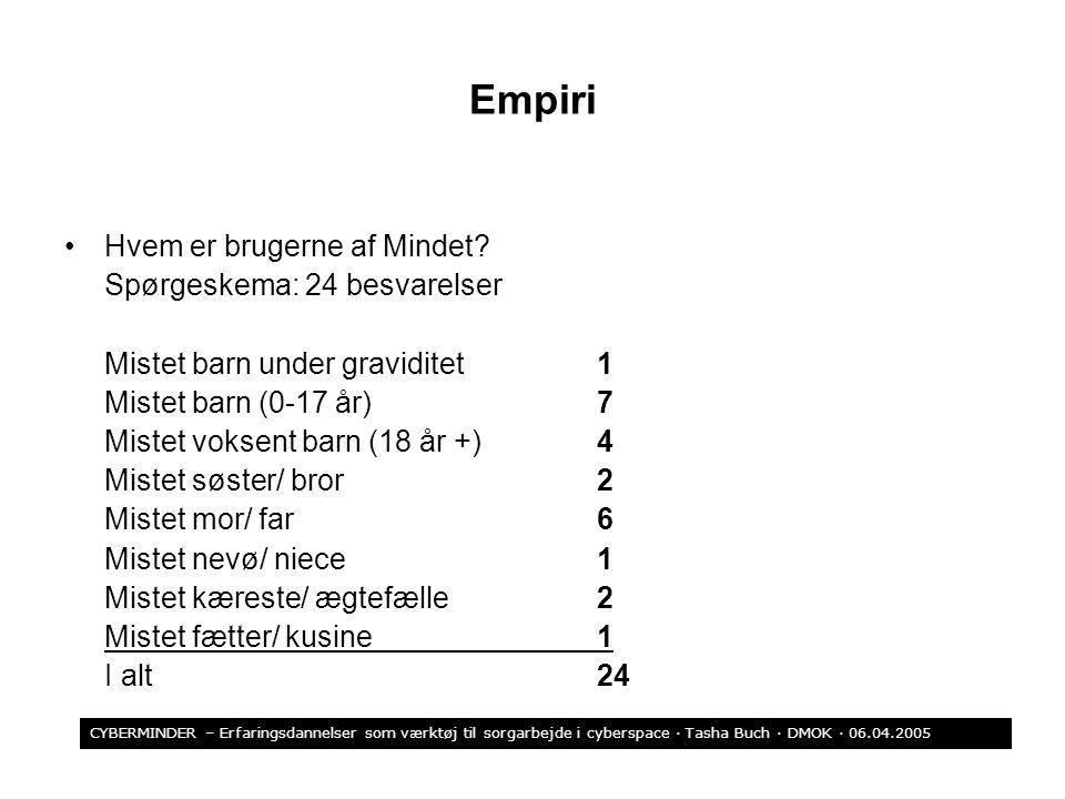 Empiri Hvem er brugerne af Mindet Spørgeskema: 24 besvarelser