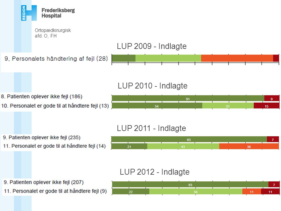 LUP 2009 - Indlagte LUP 2010 - Indlagte LUP 2011 - Indlagte
