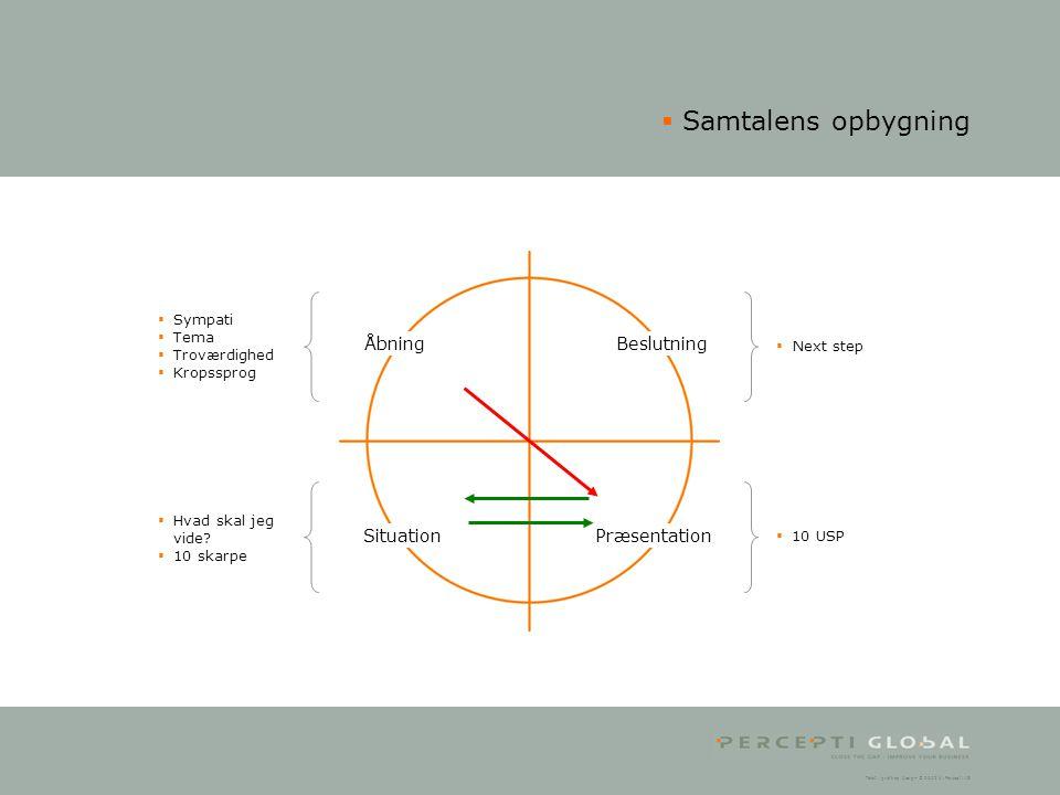 Samtalens opbygning Åbning Beslutning Situation Præsentation Sympati