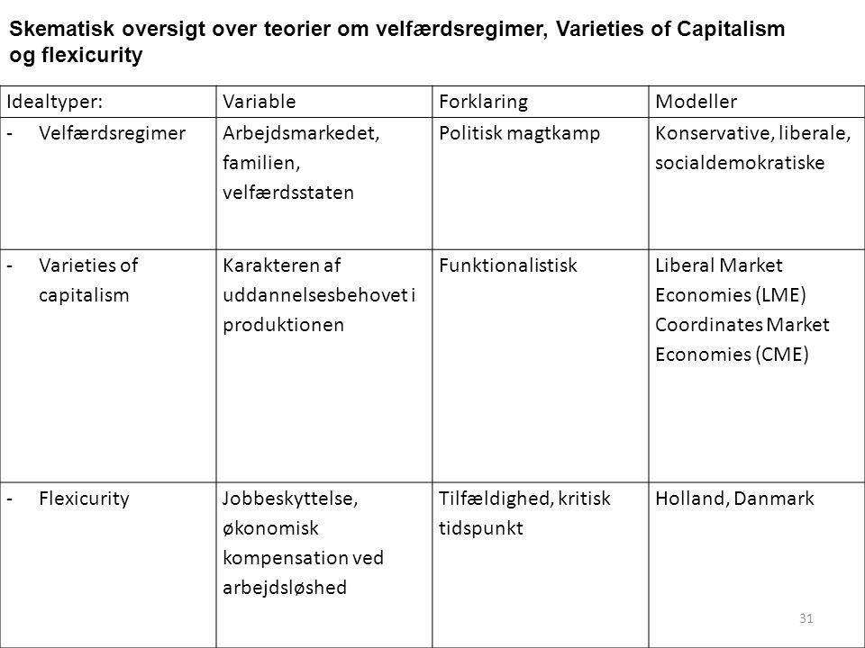 Skematisk oversigt over teorier om velfærdsregimer, Varieties of Capitalism