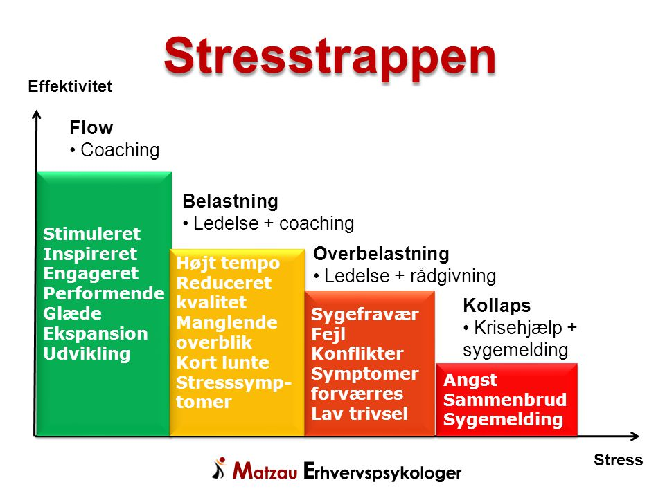 Stresstrappen Flow Coaching Belastning Ledelse + coaching