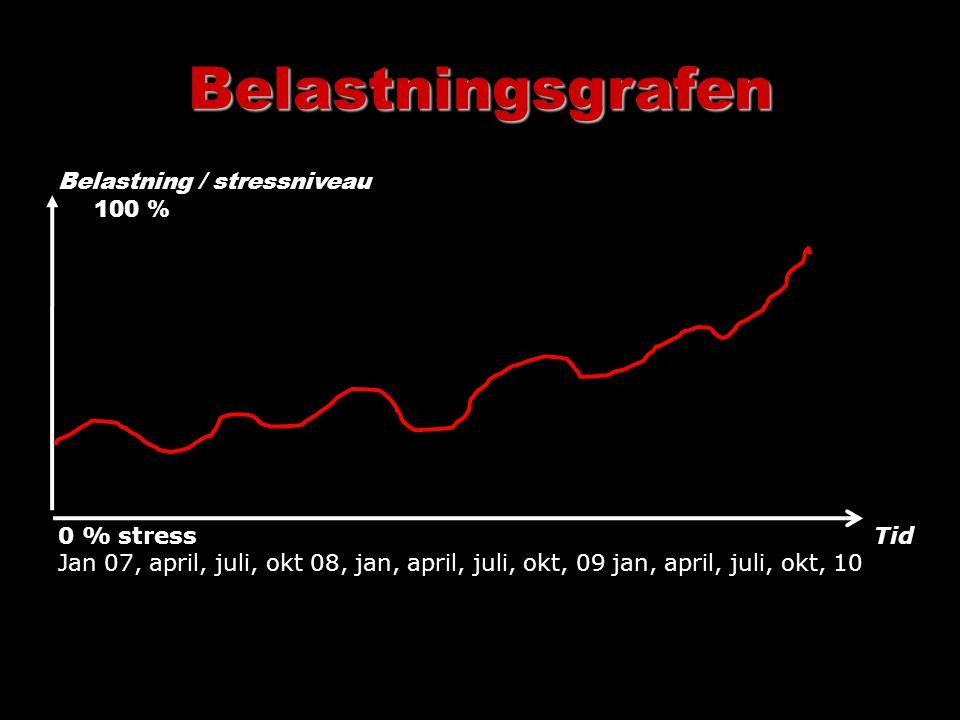 Belastningsgrafen Belastning / stressniveau 100 % 0 % stress Tid