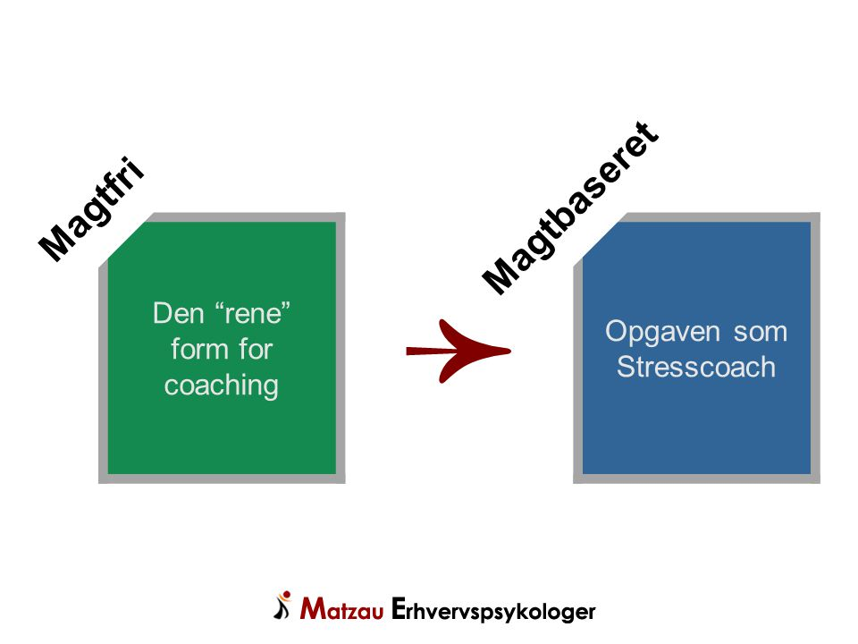 ➛ Magtbaseret Magtfri Den rene form for coaching