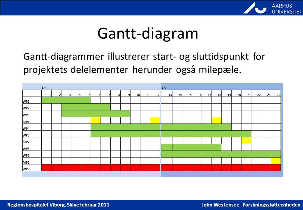 Den gode ansgning ppt download 32 gantt diagram ccuart Choice Image