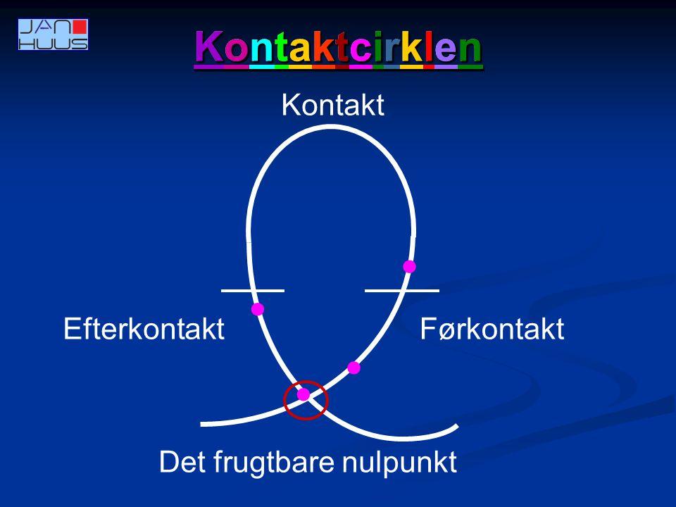 Kontaktcirklen Kontaktcirklen