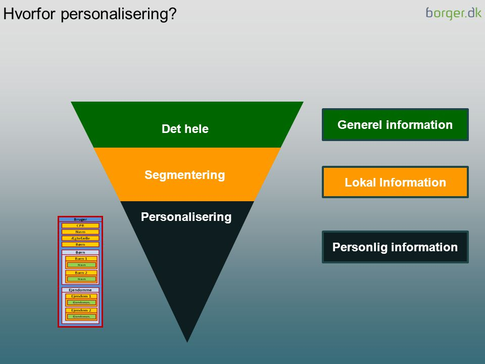 Personlig information