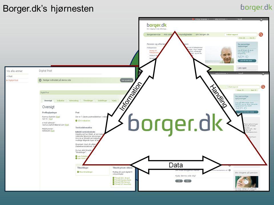 Borger.dk's hjørnesten
