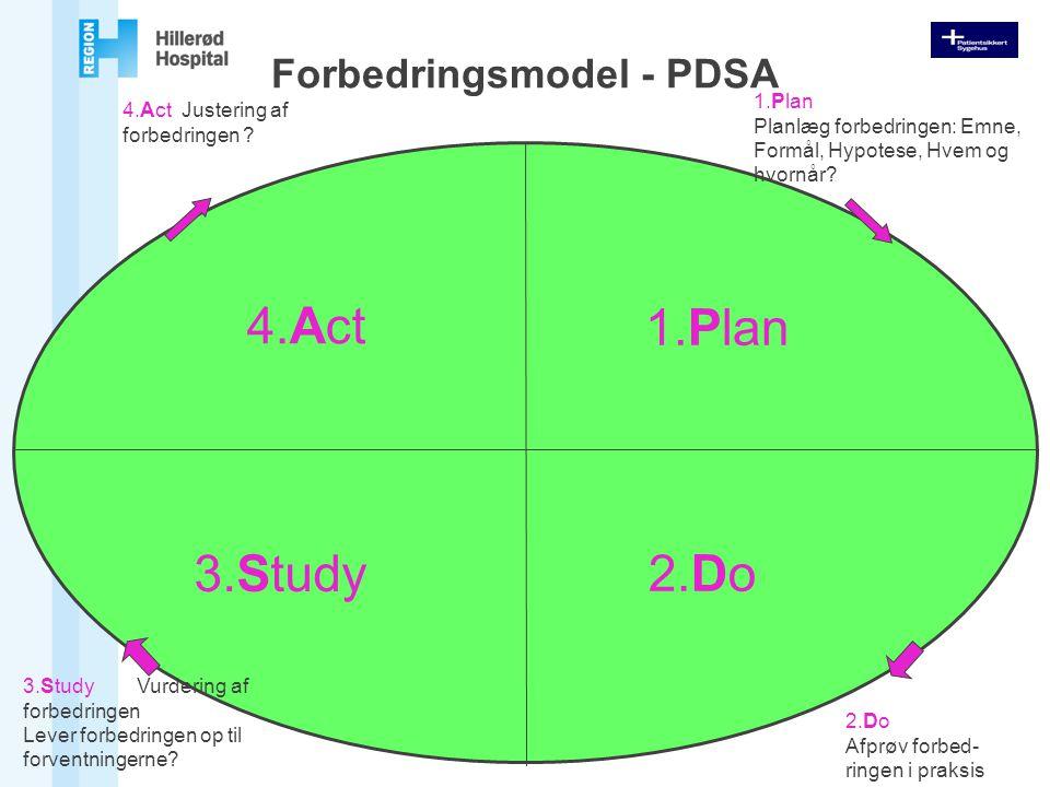Forbedringsmodel - PDSA