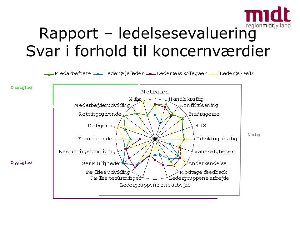 Rapport – ledelsesevaluering Svar i forhold til koncernværdier