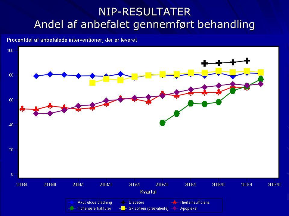 NIP-RESULTATER Andel af anbefalet gennemført behandling