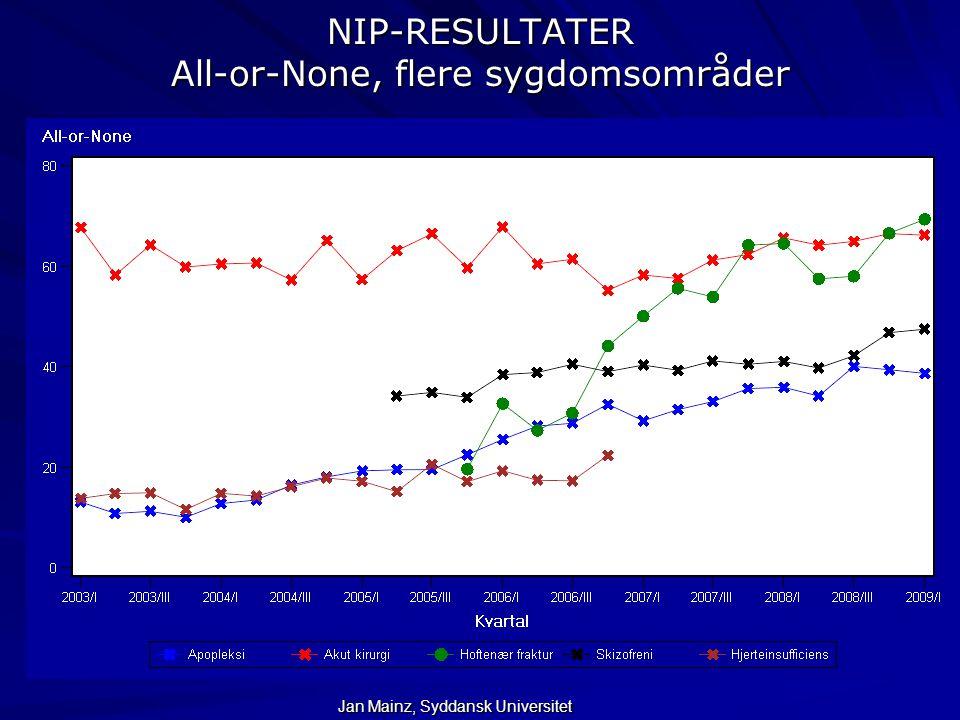 NIP-RESULTATER All-or-None, flere sygdomsområder