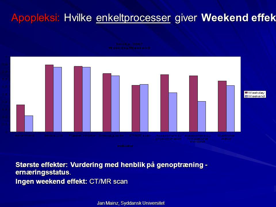Apopleksi: Hvilke enkeltprocesser giver Weekend effekt