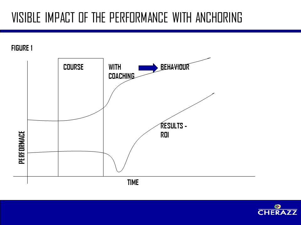 VISIBLE IMPACT OF THE PERFORMANCE WITH ANCHORING