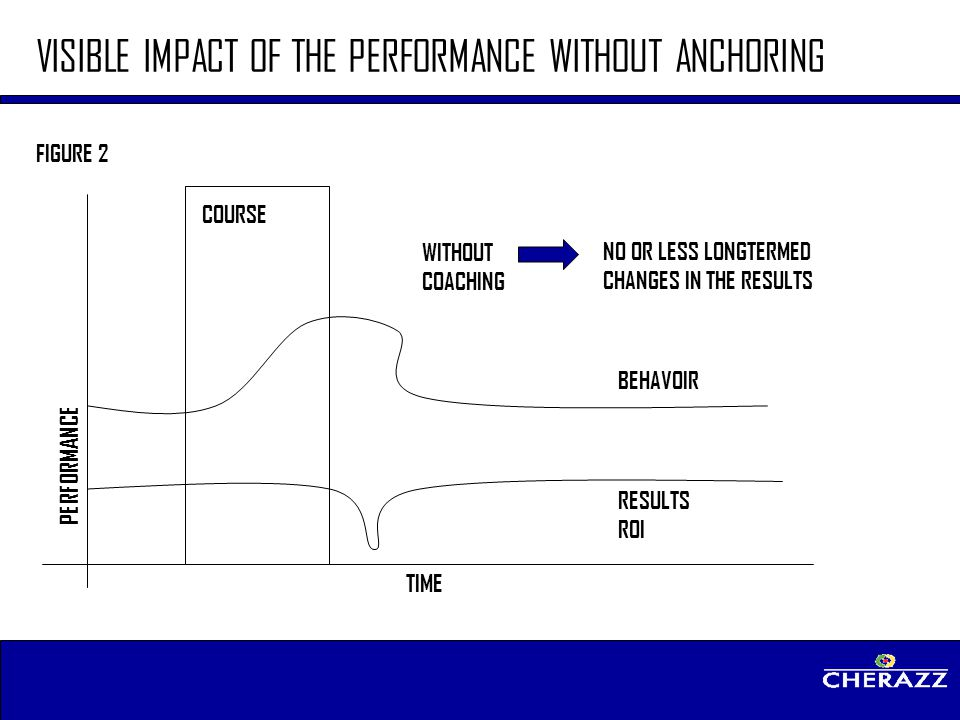 VISIBLE IMPACT OF THE PERFORMANCE WITHOUT ANCHORING
