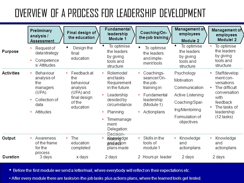 OVERVIEW OF A PROCESS FOR LEADERSHIP DEVELOPMENT