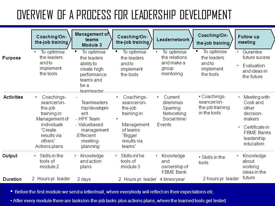 Coaching/On-the-job training Coaching/On-the-job training