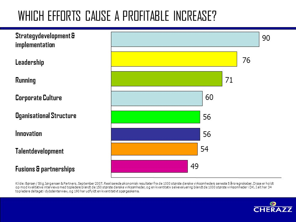 WHICH EFFORTS CAUSE A PROFITABLE INCREASE