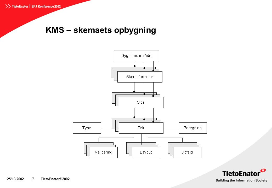 KMS – skemaets opbygning