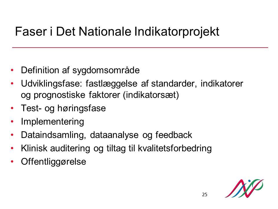 Faser i Det Nationale Indikatorprojekt