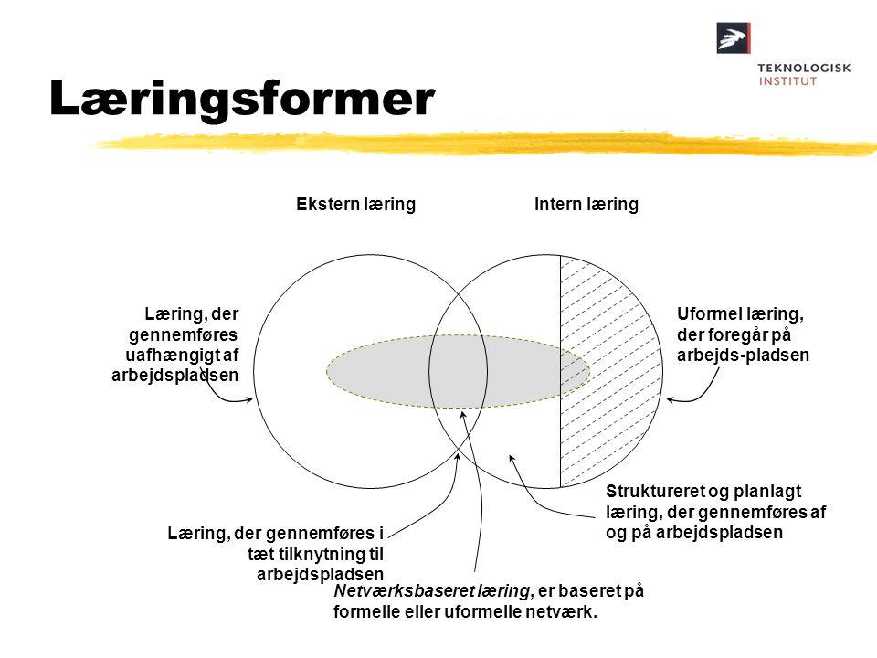 Læringsformer Ekstern læring Intern læring