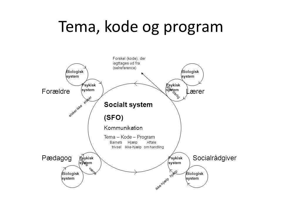 Tema, kode og program Forældre Lærer Socialt system (SFO) Pædagog