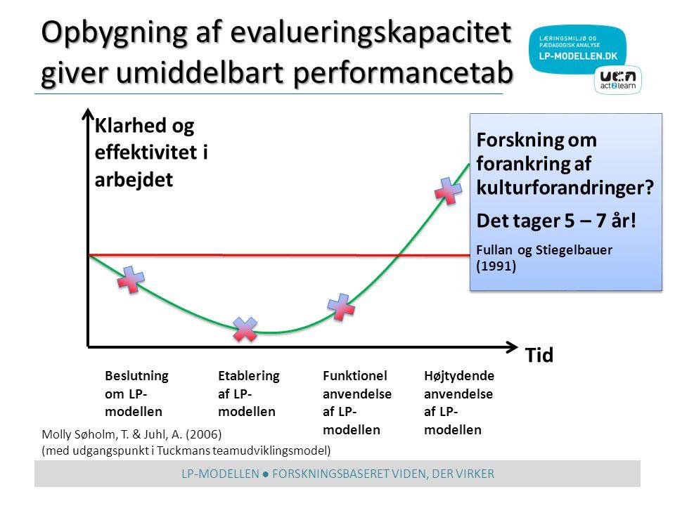 Opbygning af evalueringskapacitet giver umiddelbart performancetab