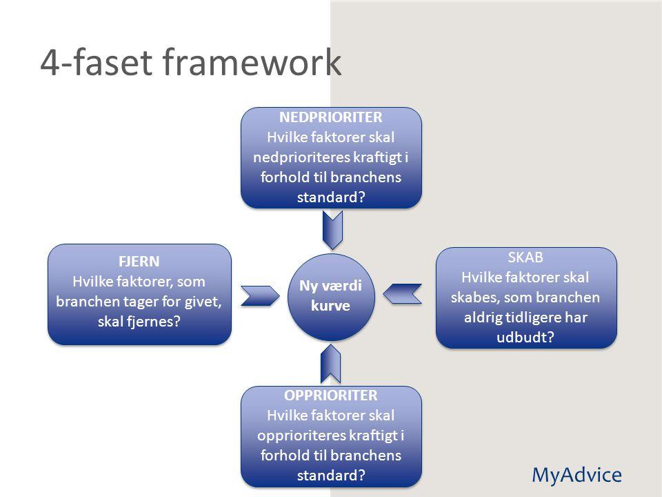 4-faset framework NEDPRIORITER