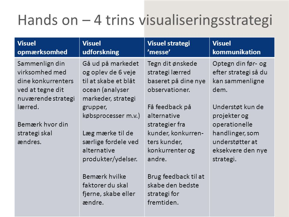 Hands on – 4 trins visualiseringsstrategi