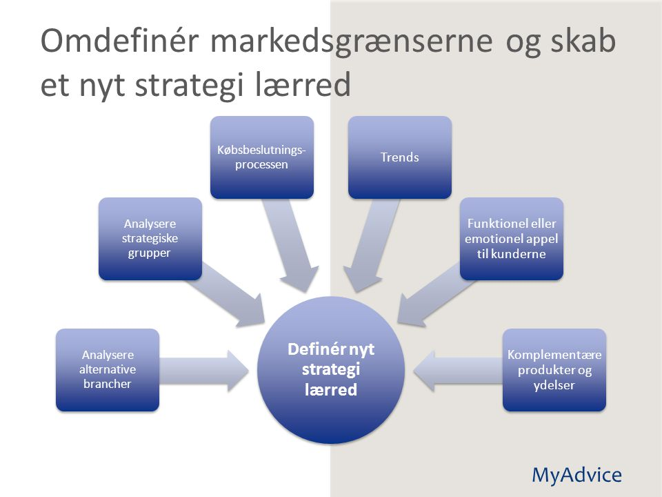 Omdefinér markedsgrænserne og skab et nyt strategi lærred