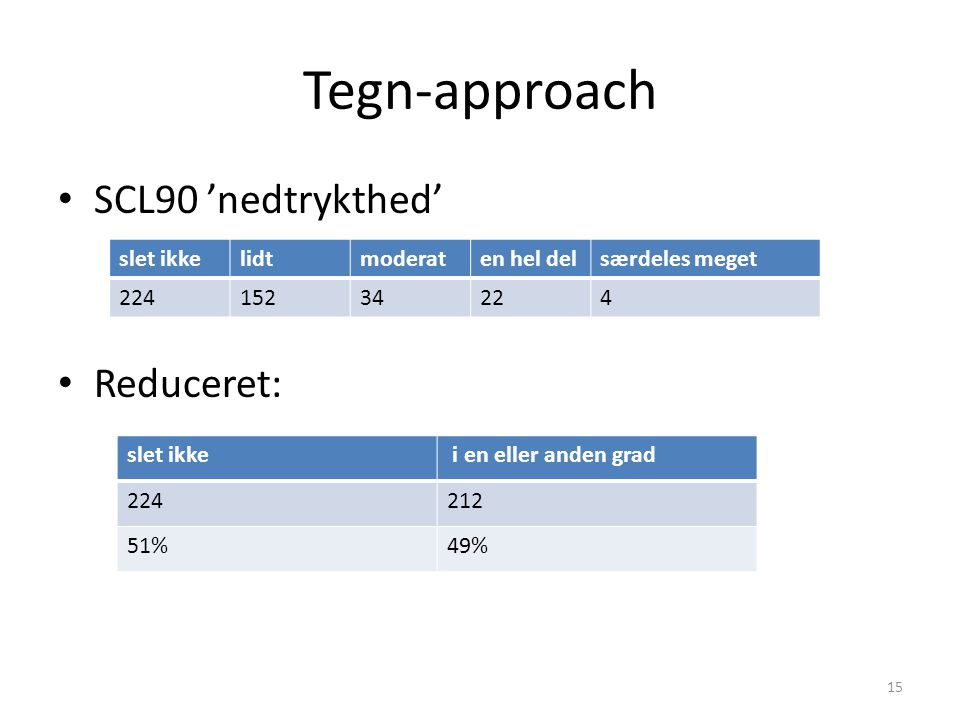 Tegn-approach SCL90 'nedtrykthed' Reduceret: slet ikke lidt moderat