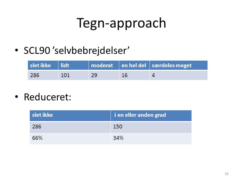Tegn-approach SCL90 'selvbebrejdelser' Reduceret: slet ikke lidt