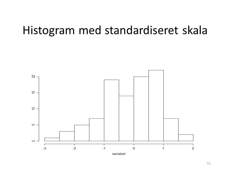 Histogram med standardiseret skala
