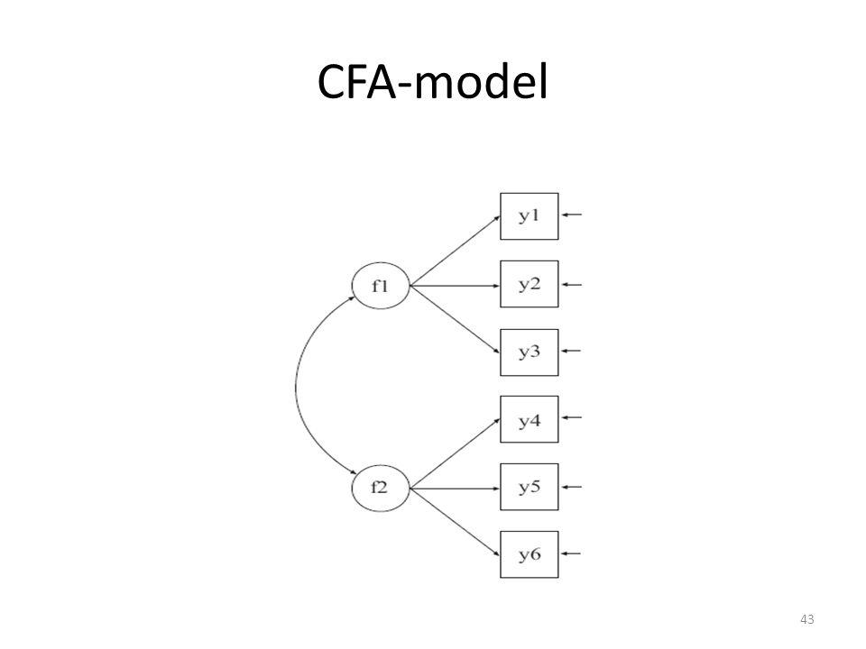 CFA-model