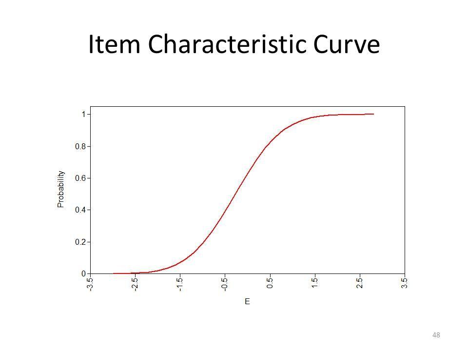 Item Characteristic Curve