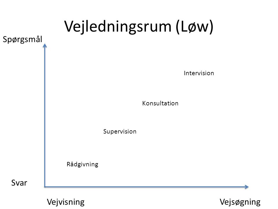 Vejledningsrum (Løw) Spørgsmål Svar Vejvisning Vejsøgning Intervision